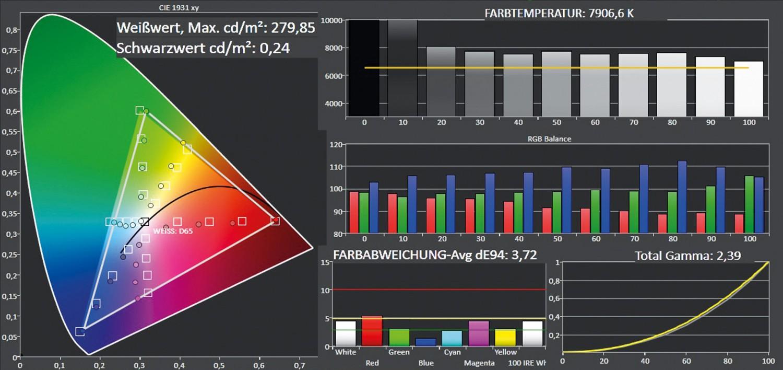 Fernseher Philips 55PUS7909 im Test, Bild 4