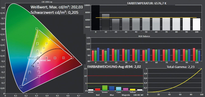 Fernseher Philips 55PUS7909 im Test, Bild 5