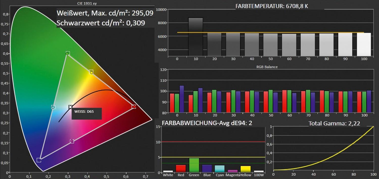 Fernseher Philips 60PFL8708S im Test, Bild 10