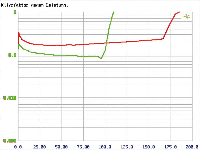 Car-HiFi Endstufe 2-Kanal Phoenix Gold PSX350.2 im Test, Bild 5