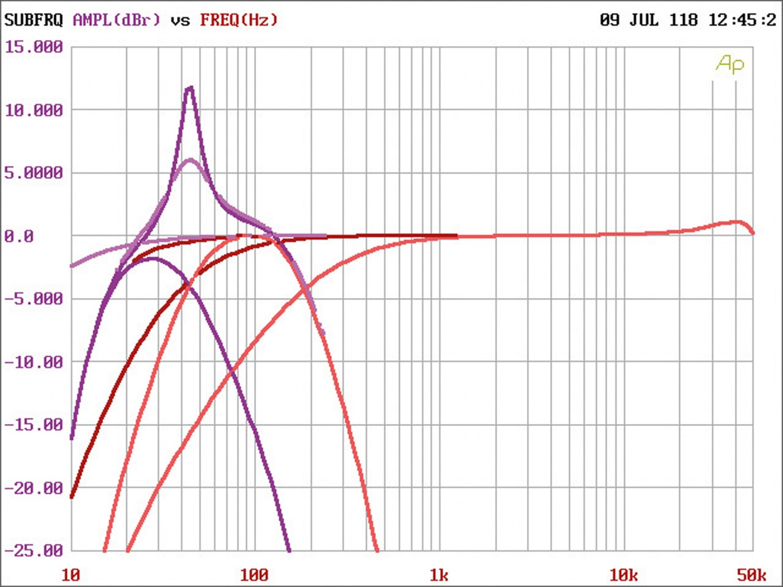 Car HiFi Endstufe Multikanal Phoenix Gold RX2750.5 im Test, Bild 37