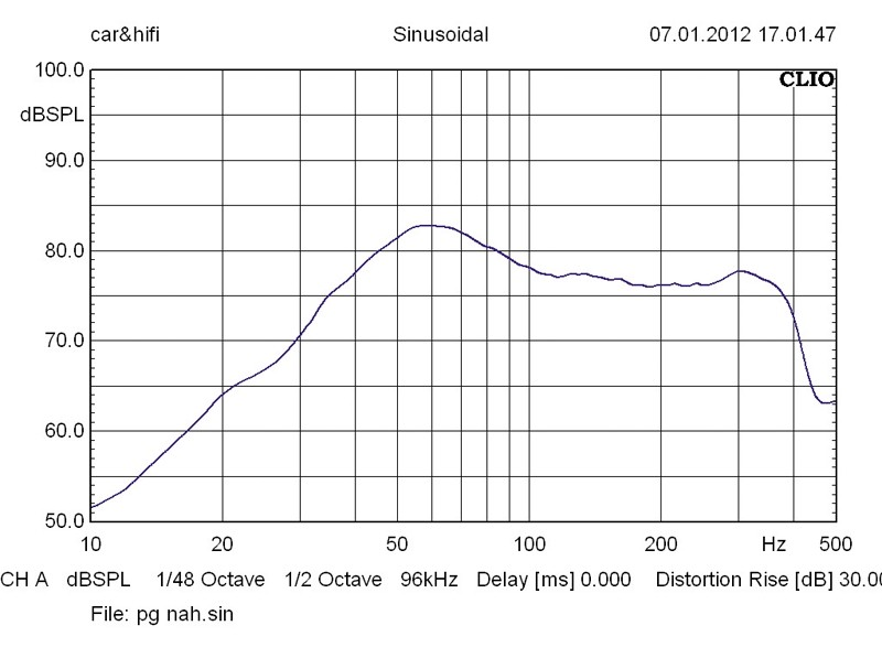 Car-Hifi Subwoofer Chassis Phoenix Gold SL10d2 im Test, Bild 29