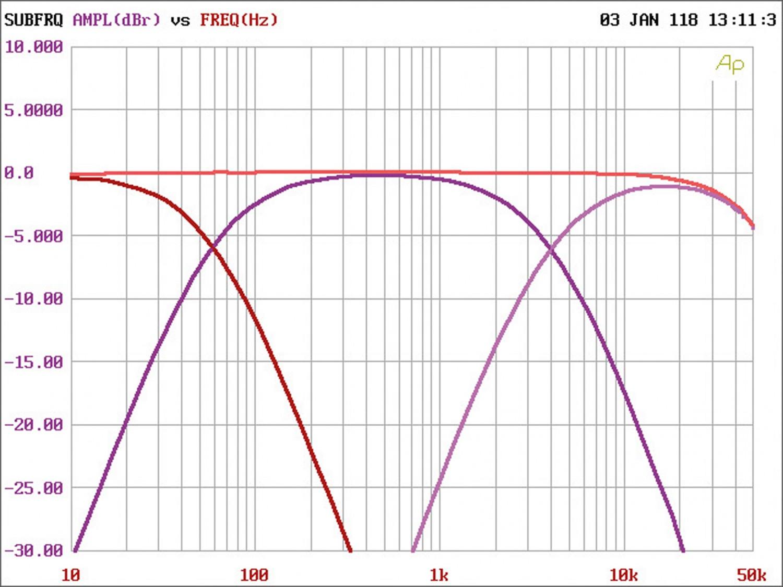 Car-HiFi Endstufe 4-Kanal Phoenix Gold SX2800.4 im Test, Bild 30