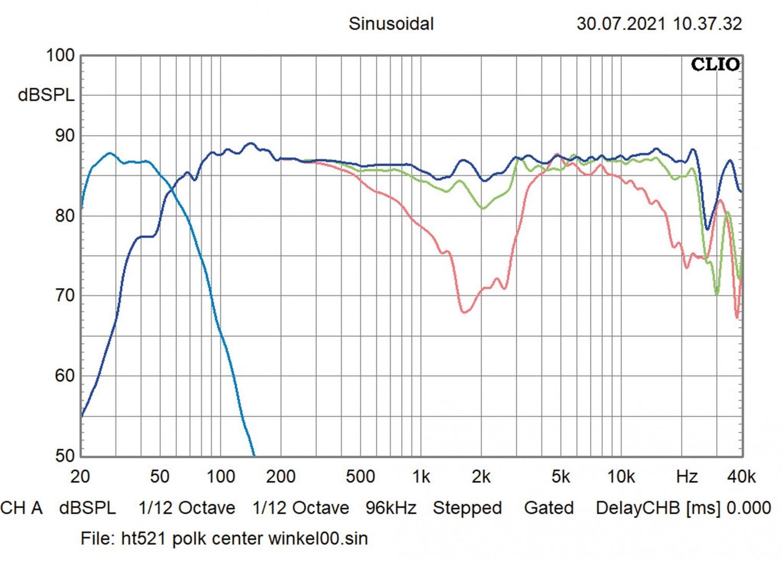 Lautsprecher Surround Polk Audio Reserve Surroundset im Test, Bild 4