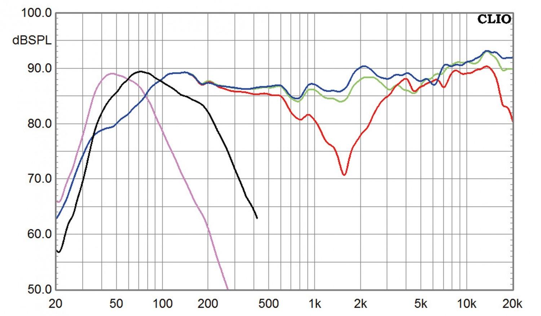 Lautsprecher Surround Polk Audio RTi-Serie 5.1-Set im Test, Bild 3