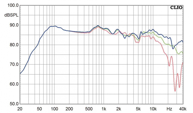 Lautsprecher Stereo Precide Heil AMT Aulos Bookshelf im Test, Bild 6