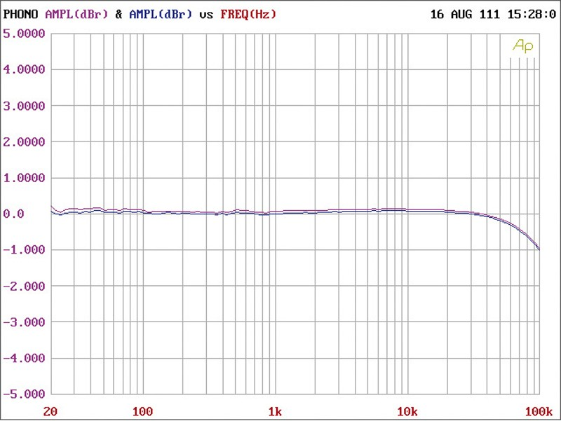 Phono Vorstufen Primare R-32 im Test, Bild 5