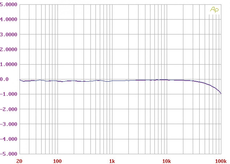 Phono Vorstufen Primare R-35 im Test, Bild 9