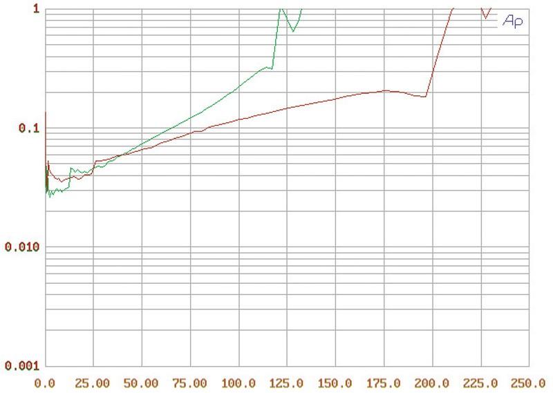 Stereovorstufen Pro-ject Pre Box SE, Pro-ject Amp Box SE Mono im Test , Bild 7