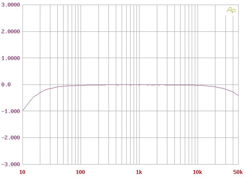 Stereovorstufen Pro-ject Pre Box SE, Pro-ject Amp Box SE Mono im Test , Bild 8