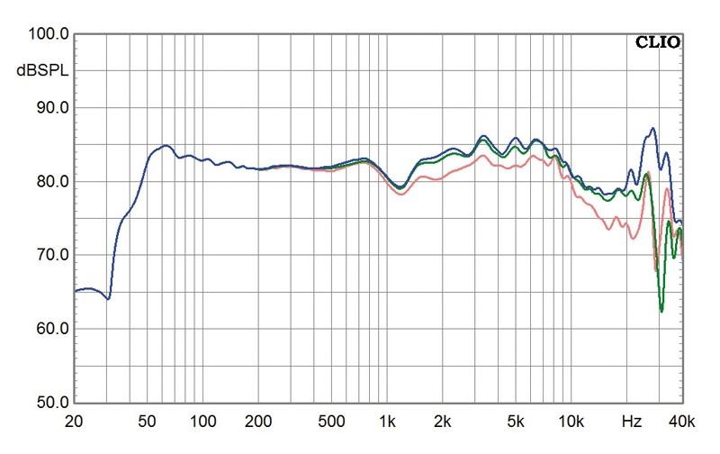 Lautsprecher Stereo Progressive Audio Elise II im Test, Bild 9