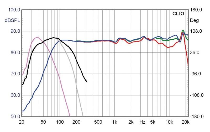 Subwoofer (Home) PSB HD 10 im Test, Bild 4