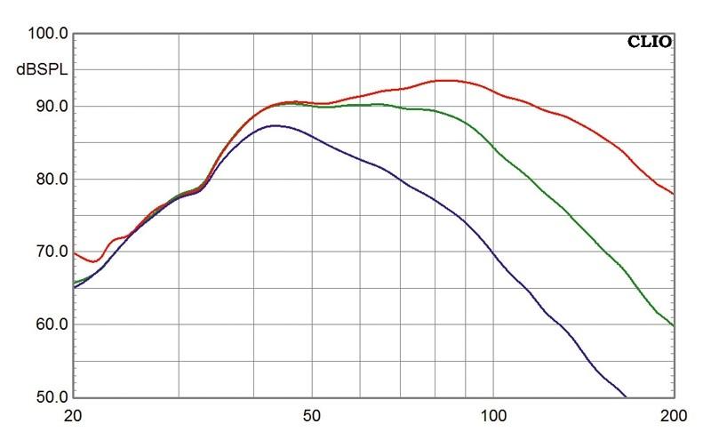 Subwoofer (Home) PSB HD8 im Test, Bild 23