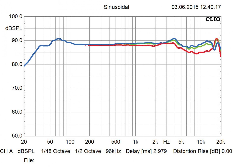 Lautsprecher Stereo PSB Imagine T3 im Test, Bild 4