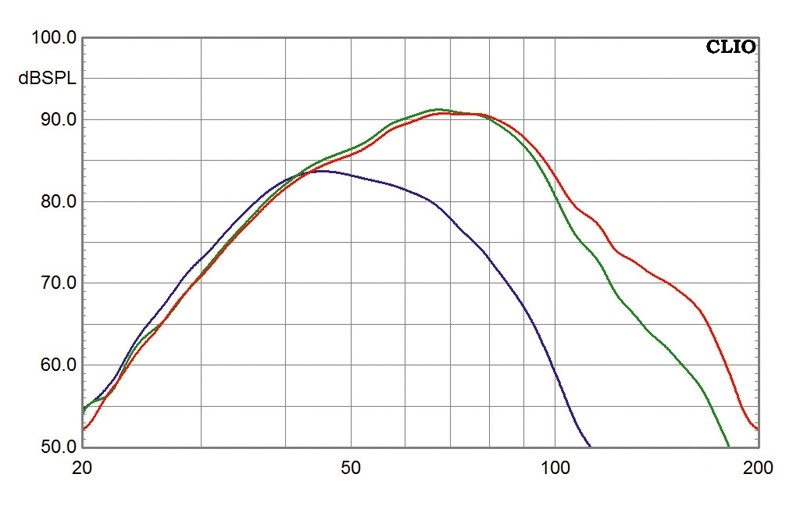 Subwoofer (Home) Pure Acoustics SL-W12 im Test, Bild 3