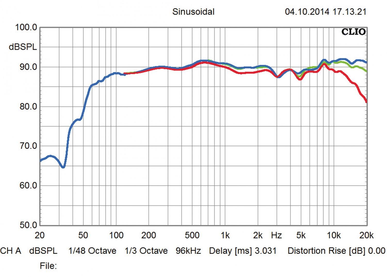 Lautsprecher Stereo Q Acoustics 2050i im Test, Bild 3