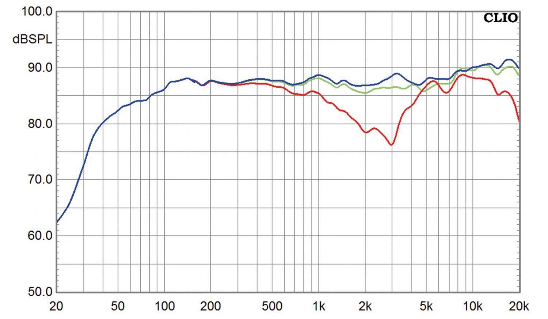 Lautsprecher Surround Q Acoustics Concept 40-Set im Test, Bild 5