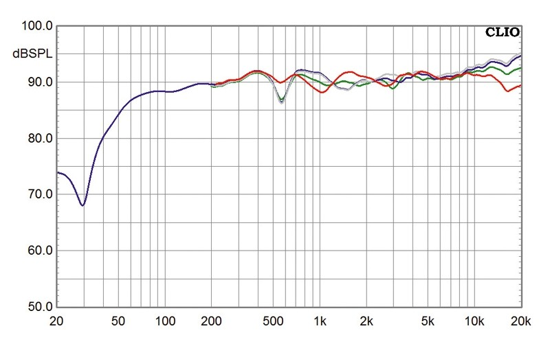 Lautsprecher Surround Quadral Aurum-Titan 5.0 im Test, Bild 4