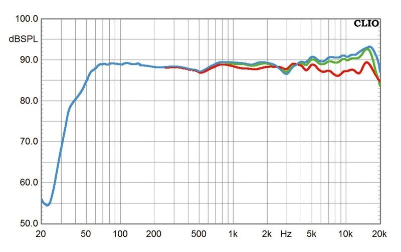 Lautsprecher Stereo Quadral Platinum M30 im Test, Bild 19