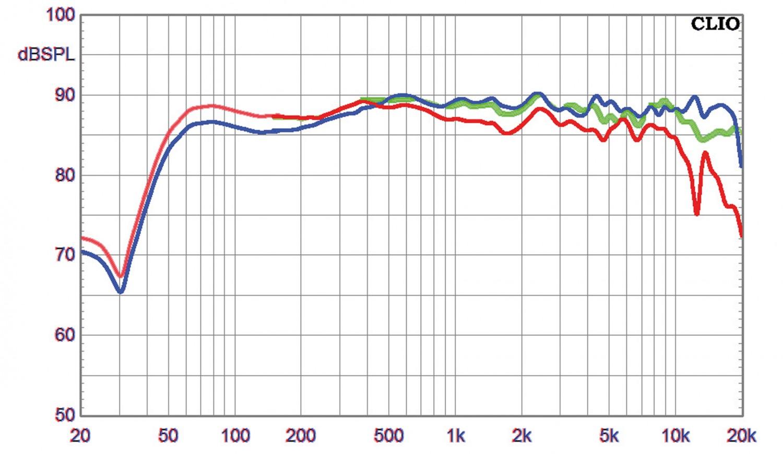 Lautsprecher Surround quadral Platinum+five-Set im Test, Bild 9