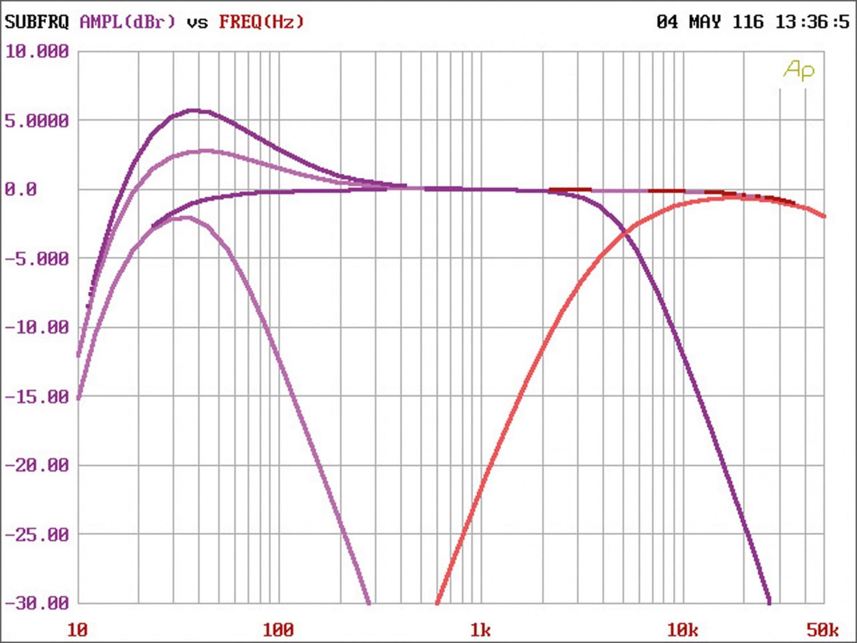 Car-HiFi Endstufe 4-Kanal Rainbow Beat 4 im Test, Bild 26
