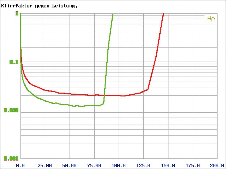 Car-HiFi Endstufe 4-Kanal Rainbow Beat 4 im Test, Bild 27
