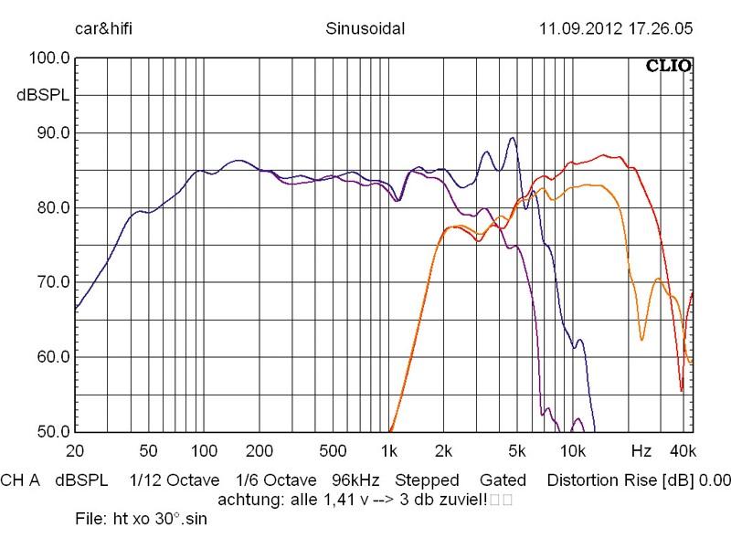 Car-HiFi-Lautsprecher 16cm Rainbow DL-C6.2 im Test, Bild 19