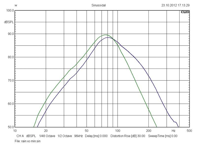 Car-Hifi Subwoofer Aktiv Rainbow Intelli Sub 8 AFE im Test, Bild 4