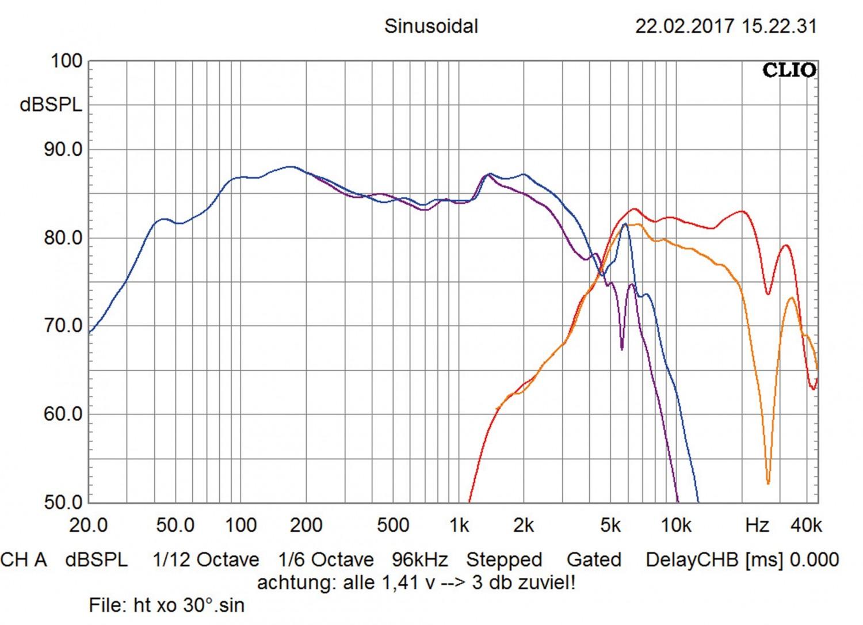 Car-HiFi-Lautsprecher 16cm Rainbow SL-C6.2 Pro im Test, Bild 37
