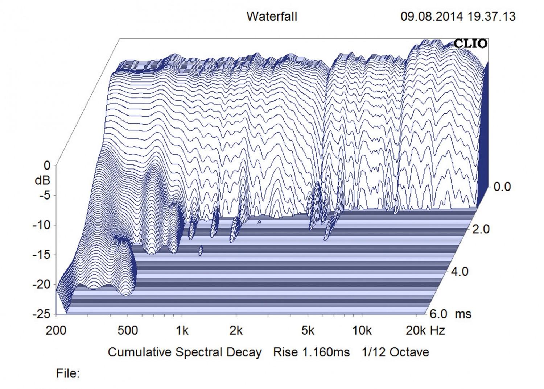 Aktivlautsprecher Raumfeld Stereo L im Test, Bild 7