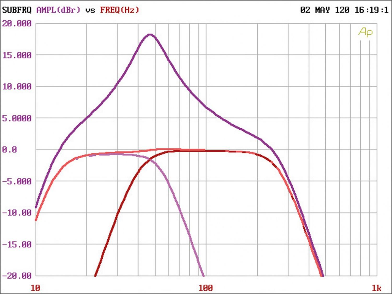 Car-HiFi Endstufe Mono rockford fosgate R2-500X1, rockford fosgate R2-1200X1, rockford fosgate R2-500X4 im Test , Bild 8