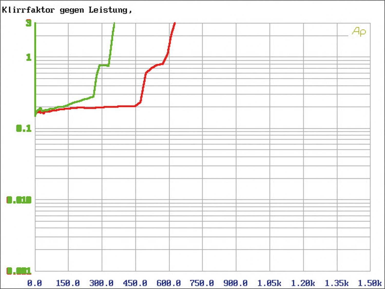Car-HiFi Endstufe Mono rockford fosgate R2-500X1, rockford fosgate R2-1200X1, rockford fosgate R2-500X4 im Test , Bild 9