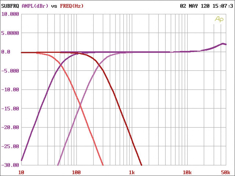 Car-HiFi Endstufe Mono rockford fosgate R2-500X1, rockford fosgate R2-1200X1, rockford fosgate R2-500X4 im Test , Bild 11