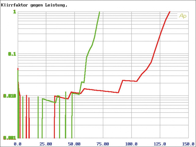Car-HiFi Endstufe Mono rockford fosgate R2-500X1, rockford fosgate R2-1200X1, rockford fosgate R2-500X4 im Test , Bild 12