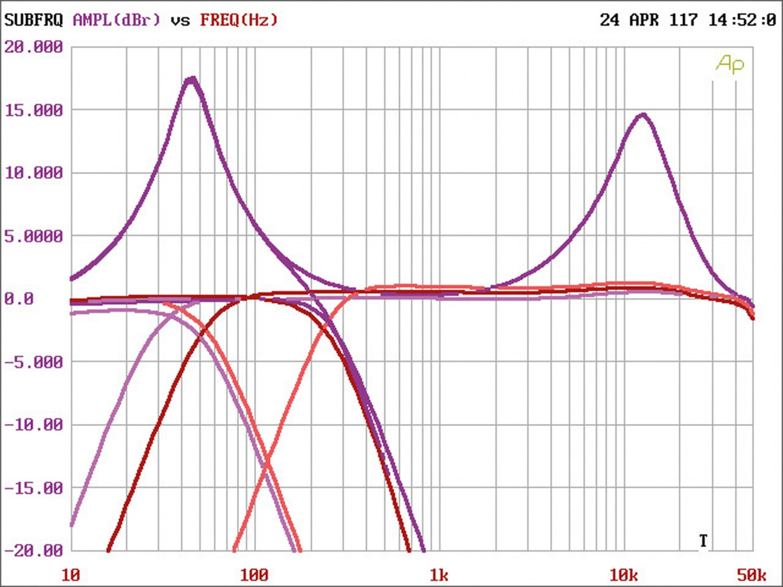 Car HiFi Endstufe Multikanal Rockford Fosgate T1000x5AD im Test, Bild 5