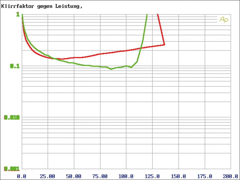 Car HiFi Endstufe Multikanal Rockford Fosgate T1000x5AD im Test, Bild 6