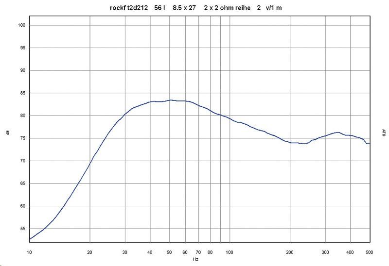 Car-Hifi Subwoofer Chassis Rockford Fosgate T2D212 im Test, Bild 5