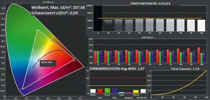 Fernseher Samsung UE46F6500 im Test, Bild 7