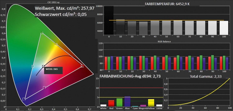 Fernseher Samsung UE60F7090 im Test, Bild 4
