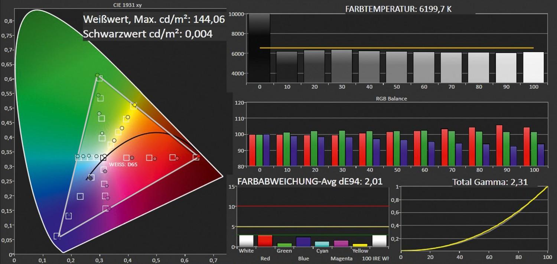 Fernseher Samsung UE65HU8590 im Test, Bild 3