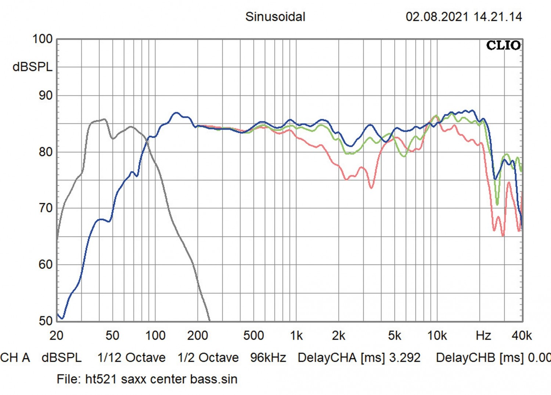 Lautsprecher Surround Saxx curvedSound CR 5.1 im Test, Bild 6