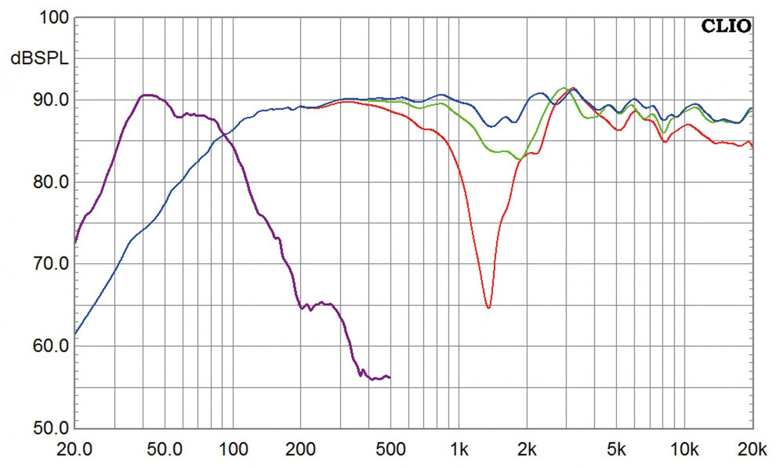 Lautsprecher Surround Saxxtec CS 190/CS 150 face/CS 130/DS 10 im Test, Bild 4