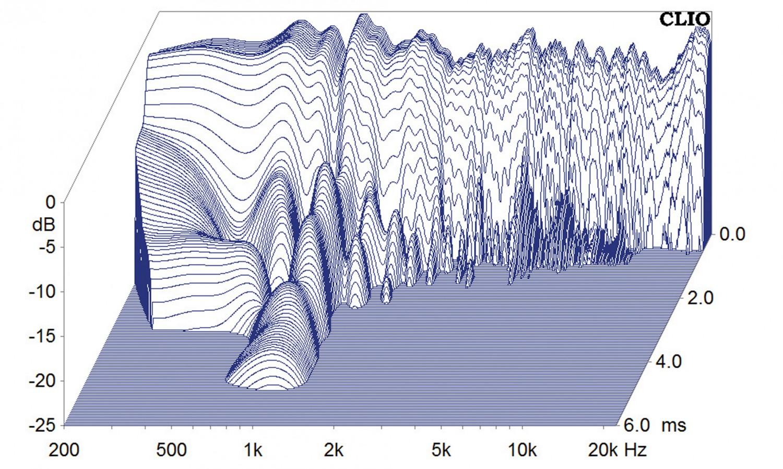 Lautsprecher Surround Saxxtec CS 190/CS 150 face/CS 130/DS 10 im Test, Bild 5
