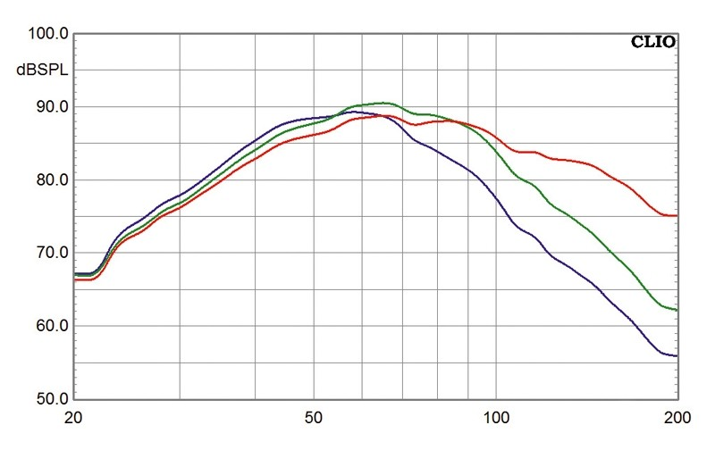 Subwoofer (Home) Scansonic S8 im Test, Bild 5