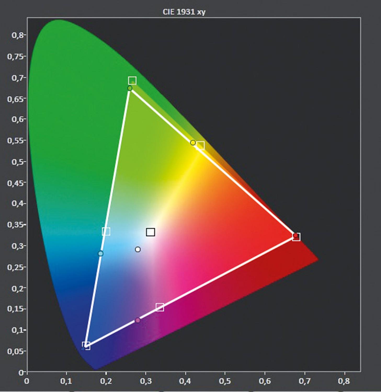Monitore Sharp LV-70LCX500E im Test, Bild 7