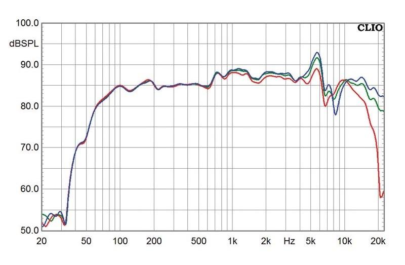 Minianlagen Sharp XL-HF300 im Test, Bild 4
