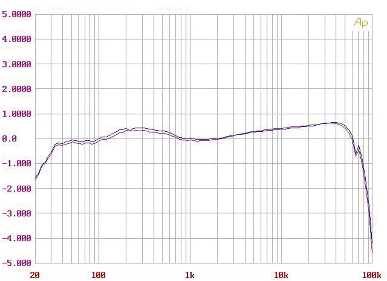 Phono Vorstufen Silvercore Phono One im Test, Bild 9