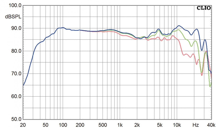 Lautsprecher Stereo Sonus Faber Chameleon T im Test, Bild 9
