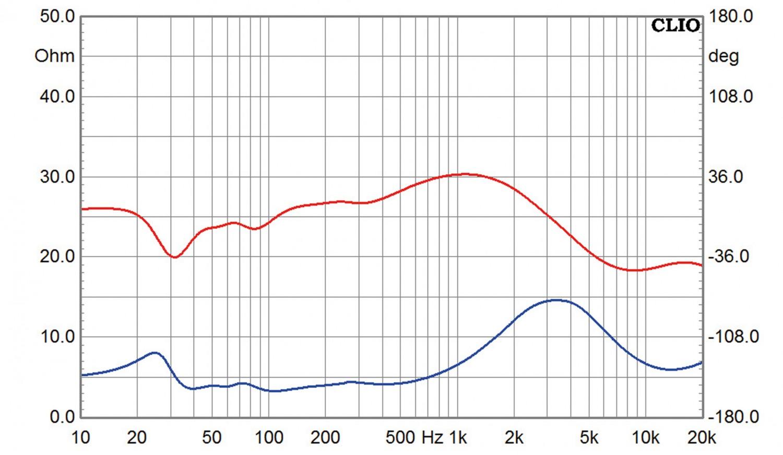 Lautsprecher Stereo Sonus Faber Chameleon T im Test, Bild 10