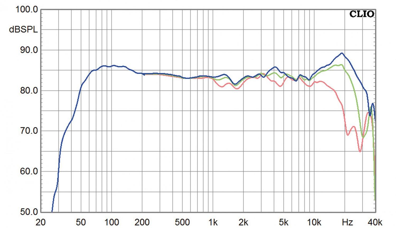 Lautsprecher Stereo Sonus Faber Olympica 1 im Test, Bild 8